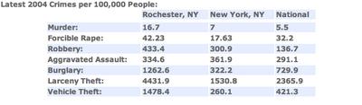 Rochester Crime vs. NYC Crime