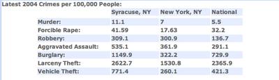 Syracuse Crime vs. NYC Crime