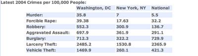 Washington, DC Crime vs. NYC Crime